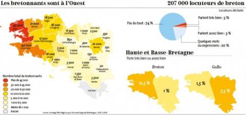 BRETAGNE - 30 années délicates pour les langues de Bretagne